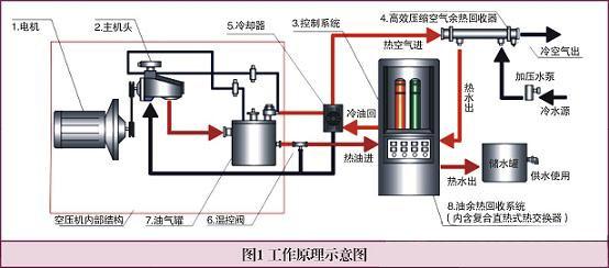 热回收系统包含两个组成部分:空压机内部油路改造;外部加装热交换器。空压机在运转时产生的热能通过回收系统回收,然后通过循环泵把热水循环至保温水箱,待需要热水时直接通过热水泵从水箱取热水。热回收系统是安装在空压机外部的系统,通过油管以及连接件与空压机进行相连,再通过对空压机的改造,可以满足:    空压机正常的工作油温;    不破坏空压机的正常工作;    整洁的外表,安全可靠的系统,保证系统稳定运行;    余热利用,节能环保,减少温室气体排放,良好的经济和社会效益。   空压机余热回收方式