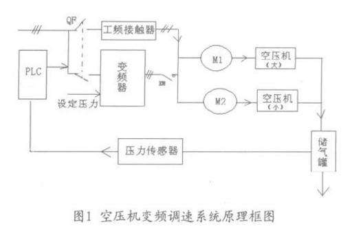 螺杆空压机变频节能改造